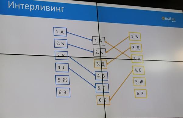 Андрей Калинин: «Интерливинг поисковой выдачи»