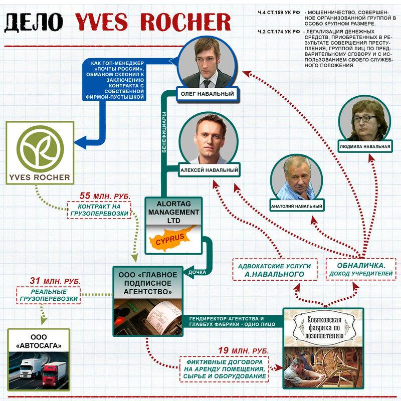 Братья Навальные и дело Yves Rocher