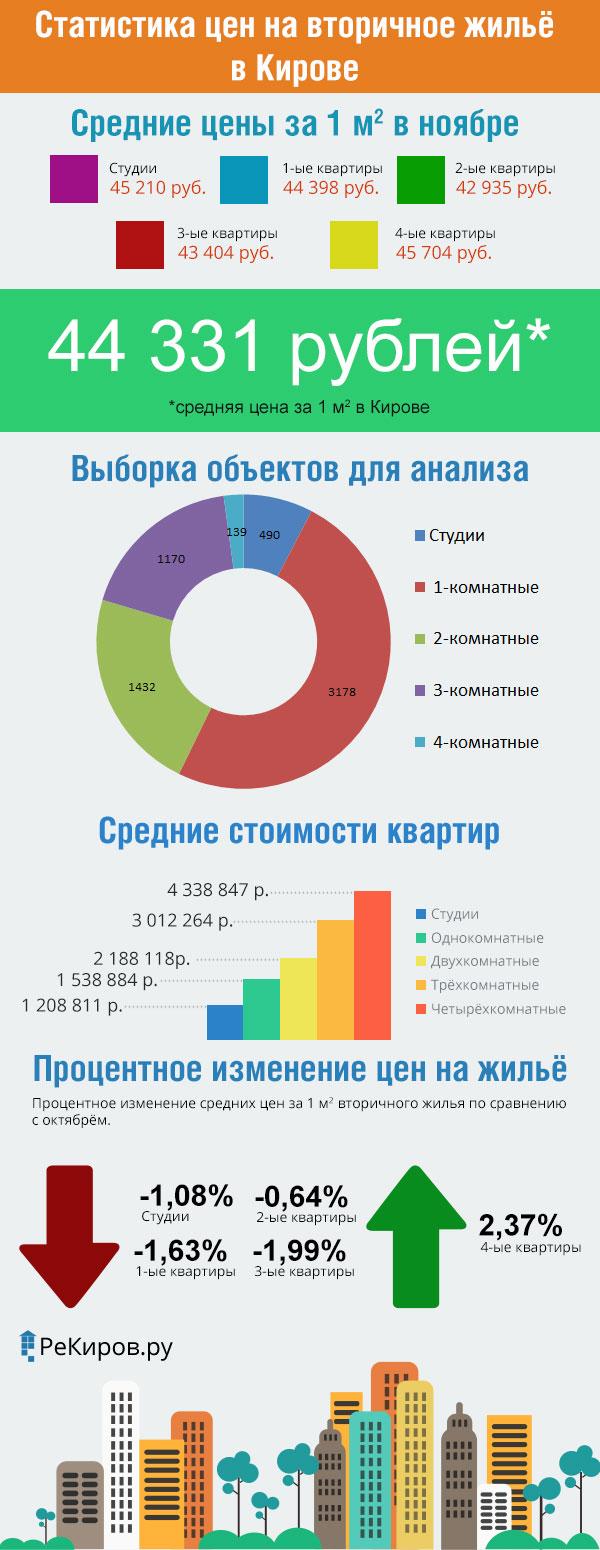 Статистика цен на вторичном рынке недвижимости города Кирова (ноябрь 2015 год)