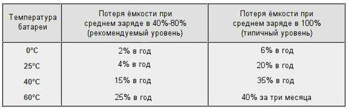 Зависимость потери ёмкости от температуры