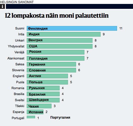 В 16 странах разбросали по 12 кошельков