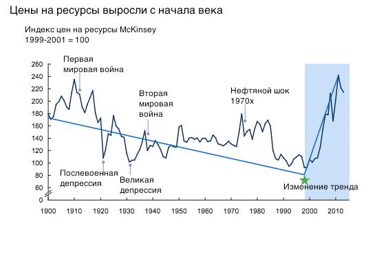 """McKinsey: Отставить траур, """"супер-цикл"""" роста цен на сырье не закончился"""
