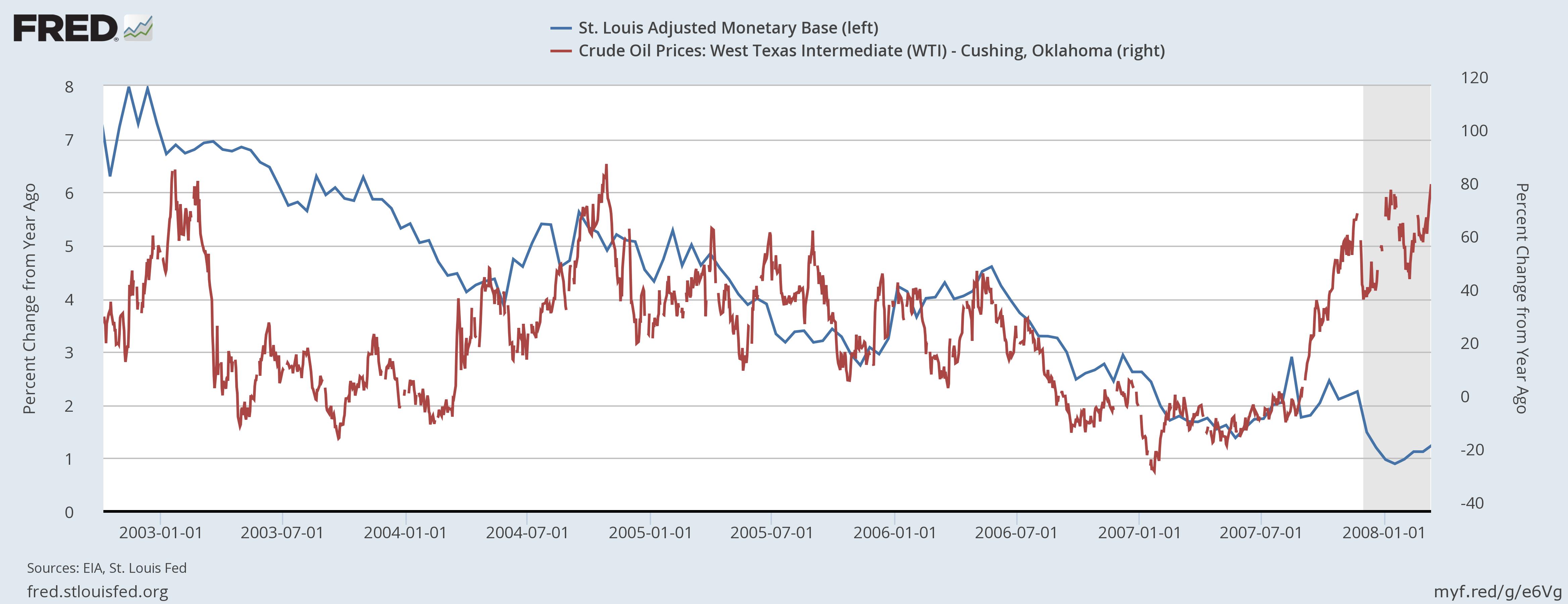 fred.stlouisfed.org: Корреляции изменения цен нефти и денежной базы США