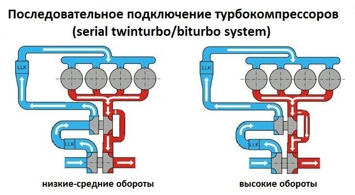 Турбины и компрессоры