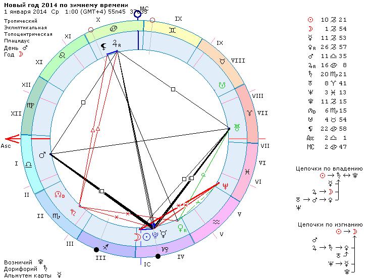 Альтернативный гороскоп на новый, 2014 год, Москва