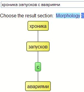 синтаксический разбор с учетом семантики