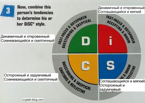 DISC, психотипы человека