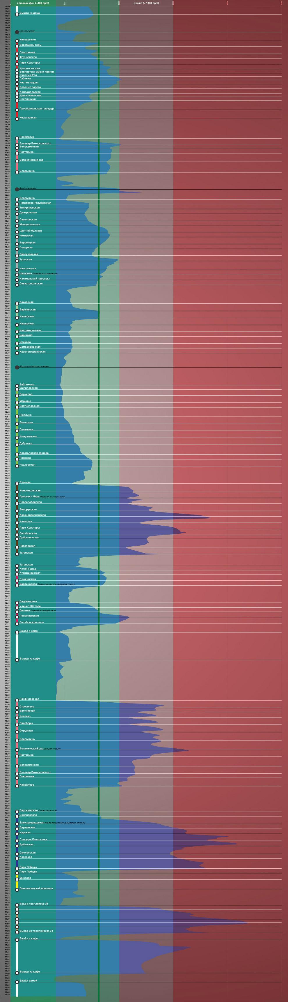 И график количества пыли с отметками в соответствии с индексом AQI. Хорошо видно, что на большинстве