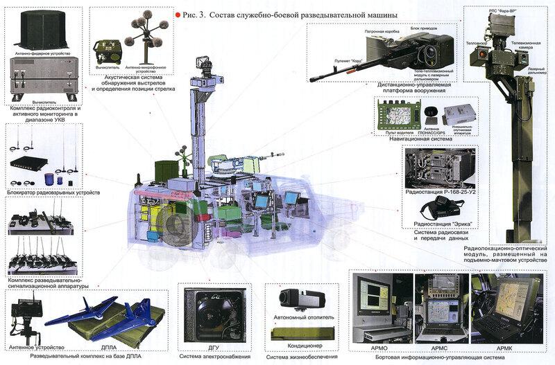 "0_a8997_86153277_XL Бронеавтомобиль ""Тигр"". Модификации. Инфографика"
