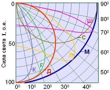График зависимости силы света СП от меридиональных и экваториальных углов
