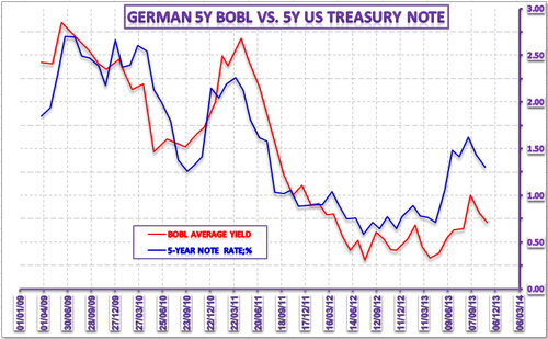 Динамика и взаимодействие рынков капитала США и Германии – 7 ноября 2013 года