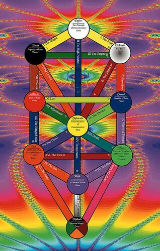 Дерево жизни, древо жизни, Tree of Life