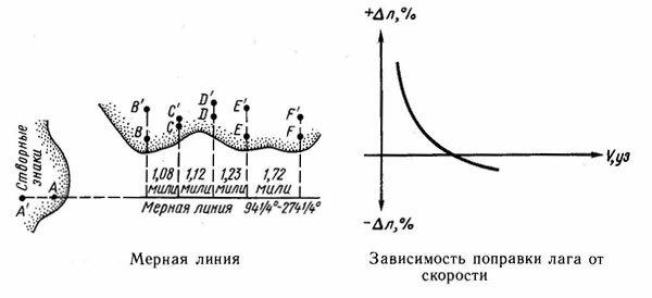 Мерная линия