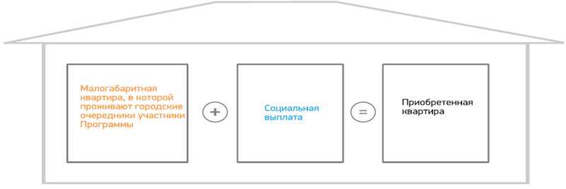 Санкт-Петербургские жилищные сертификаты