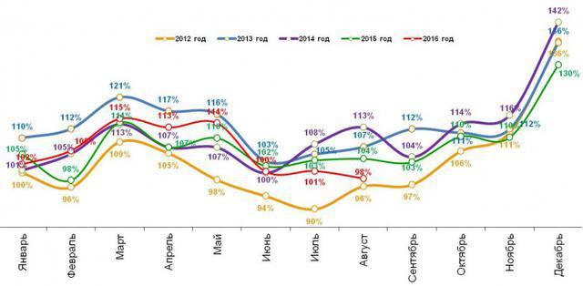 Россияне экономят все больше: расходы упали ниже уровня 2012 года, - исследование. ГРАФИК
