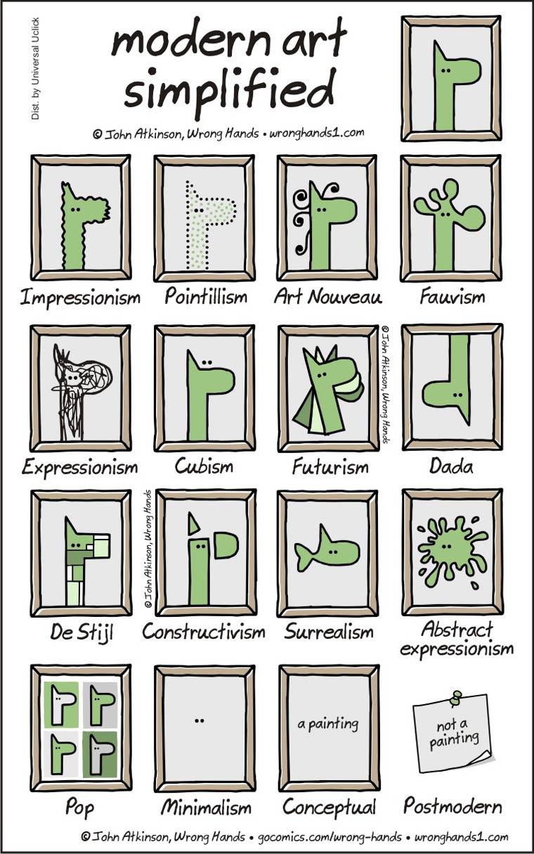 Explaining modern art with a single image