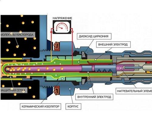 Лямбда-зонд Схема.jpg