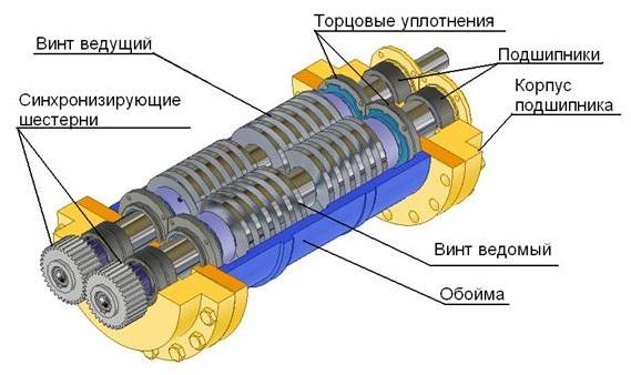 Схема 2х винтового насоса