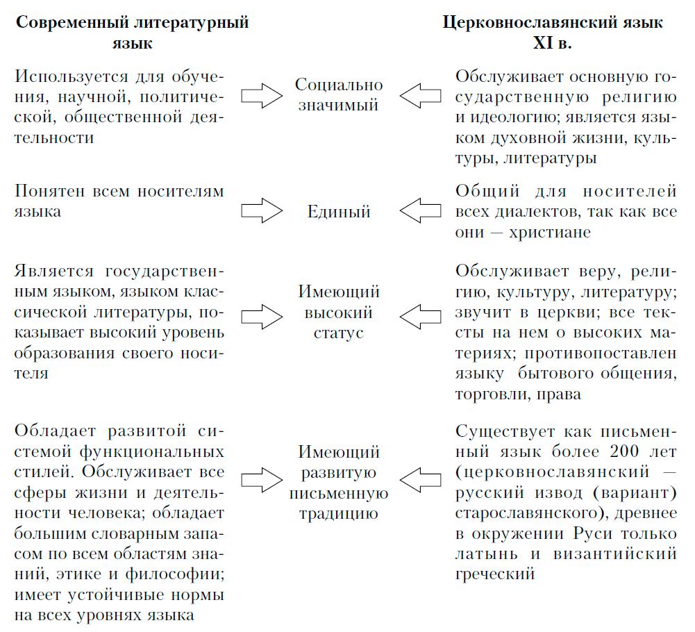 Язык и речь в схеме