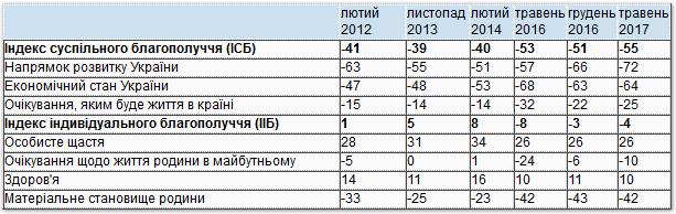 Таблица 1. Динамика индексов социального и индивидуального благополучия в Украине в 2012-2017 годах