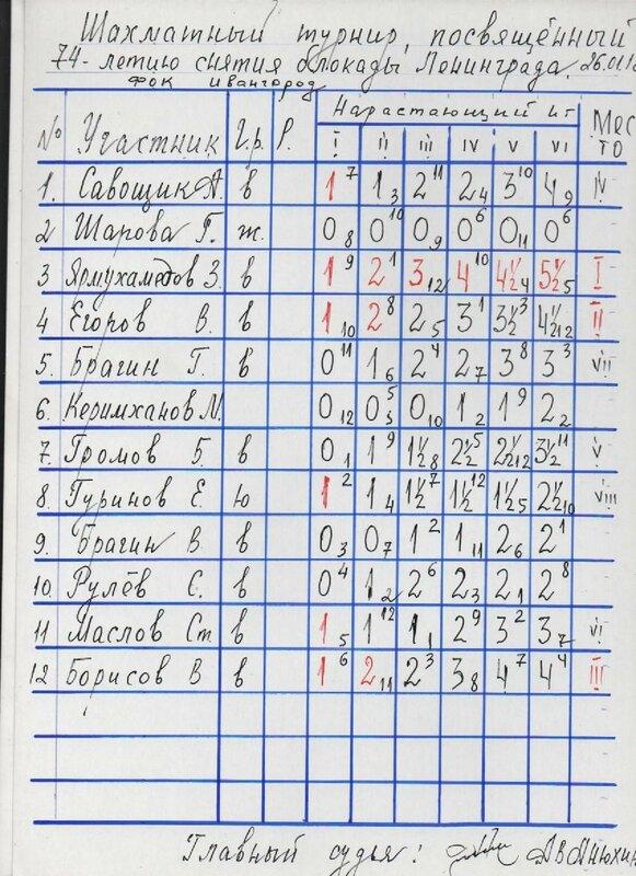 таблица 74 Б.jpg