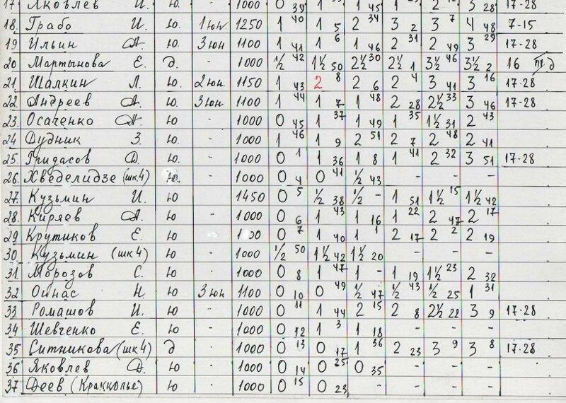 таблица 2 лист 74 -лет снят блок.jpg