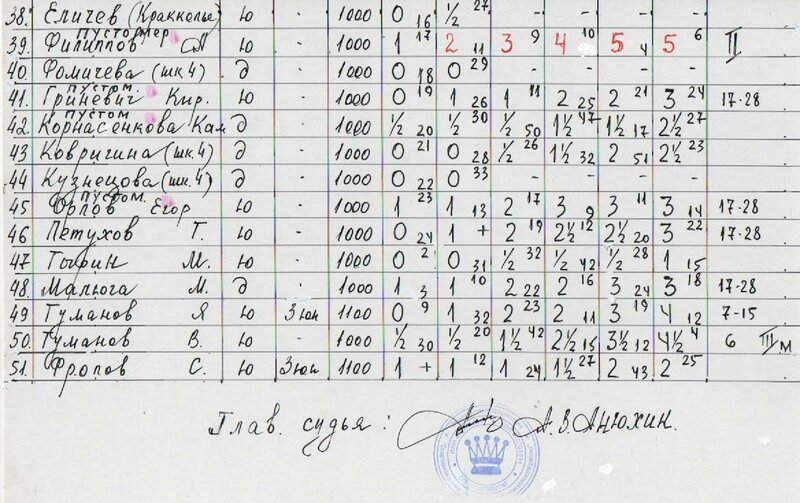 таблица 3 лист 74 -лет снят блок.jpg