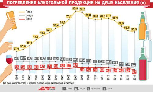 Потребление алкоголя в России 1998-2016 гг.