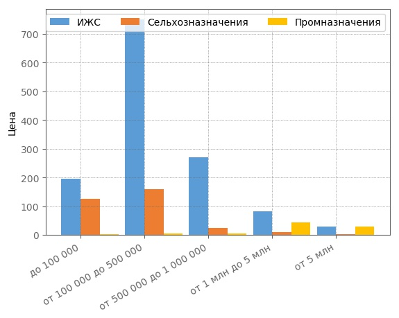 Сегментация земельных участков по ценовым категориям в Кирове в январе 2018 года.