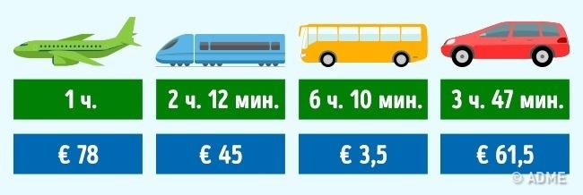 Мывыяснили, накаком виде транспорта дешевле всего путешествовать помиру (15 фото)