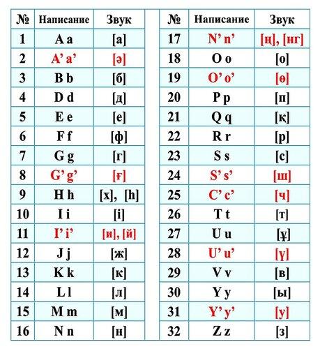 Алфавит казахского языка