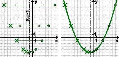 grafik-kvadratichnoj-funkcii