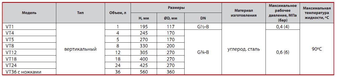 Расширительный бак Sprut VT 8 характеристики
