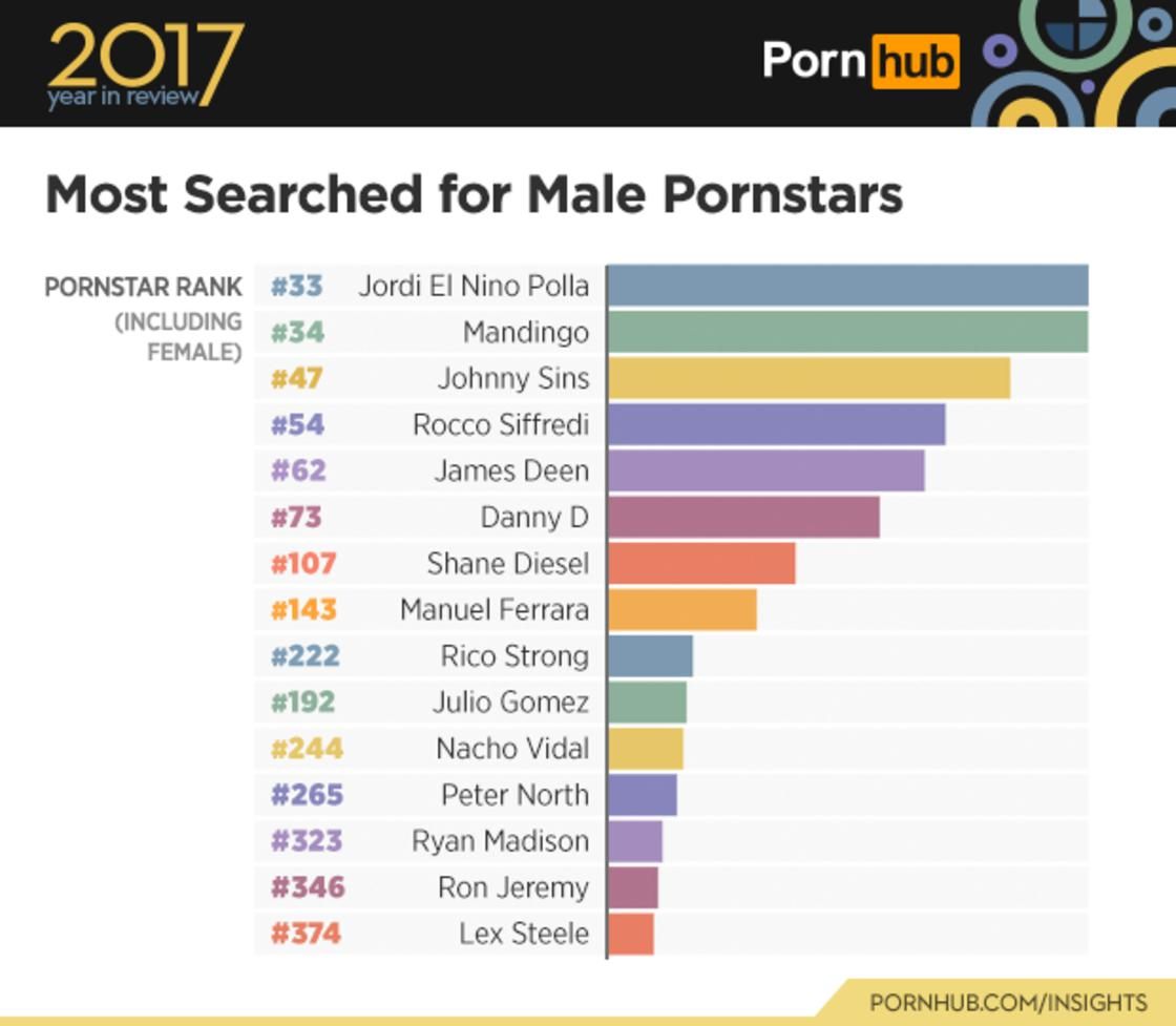 Pornhub reveals the most popular searches with its 2017 statistics