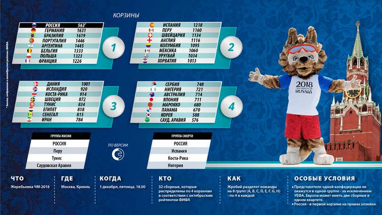 Футболу олимпиада 2018 по расписание матчей