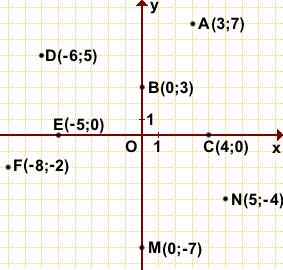 sistema-koordinat-na-ploskosti