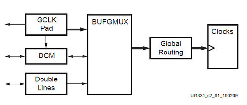 Изучаем основы VHDL, ISE, ПЛИС Xilinx