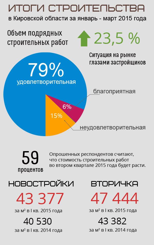 Результаты строительства в Кировской области на первый квартал 2015 года