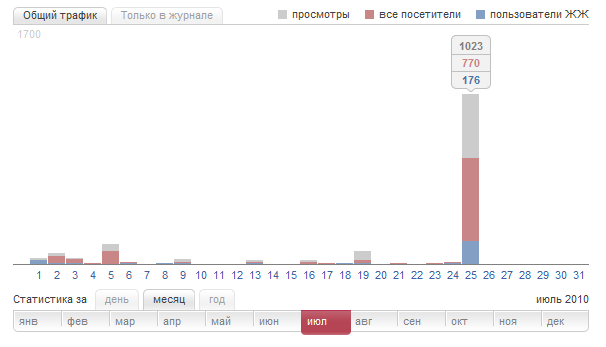 последствия падения vkontakte