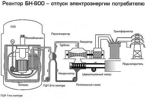 В ходе работ над реакторами на быстрых нейтронах в 1970-2000-е гг. в США, Франции, Японии, России возникли...
