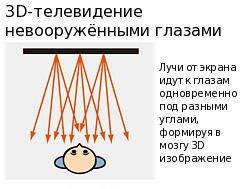 При автостереоскопии увидеть 3D можно без очков