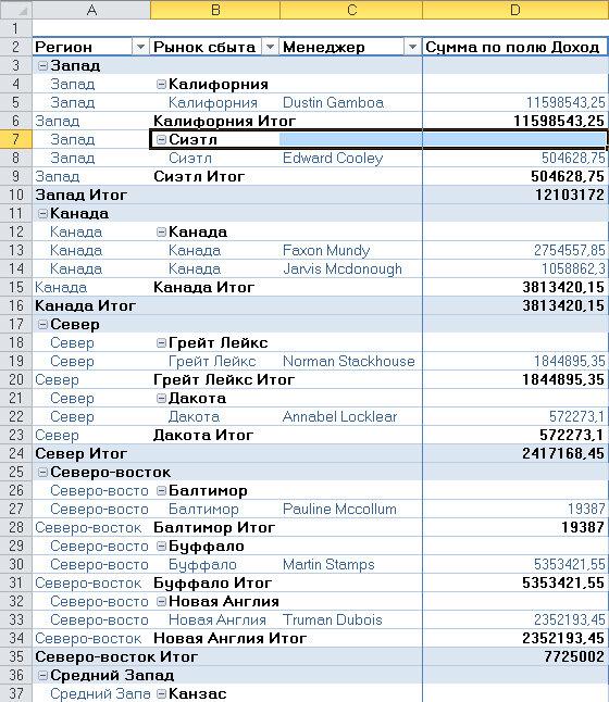 Рис. 3.26. Иногда не нужно выводить промежуточные суммы на каждом уровне таблицы