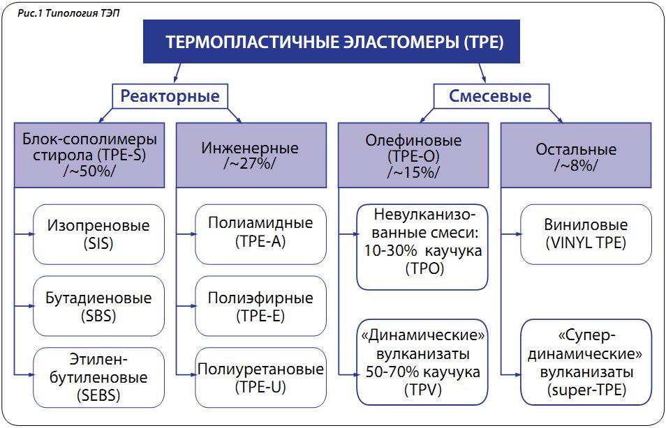 Полиуретановые, полиамидные и