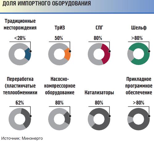 ngv.ru: Импортное оборудование в нефтесервисе