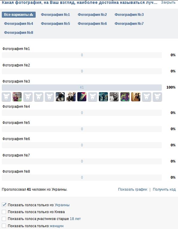 Из числа проголосовавших за третью фотографию 41 человек - с Украины