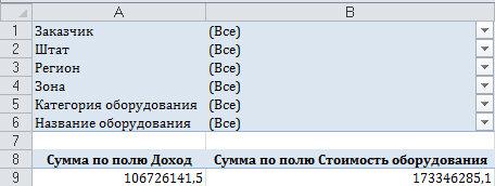 Рис 4.36. Благодаря нескольким полям в области фильтра сводной таблицы можно создавать самые разные отчеты