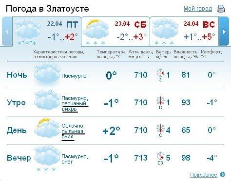 Погода в Златоусте