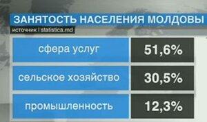 Безработных в Молдове стало на 24 тысячи человек больше
