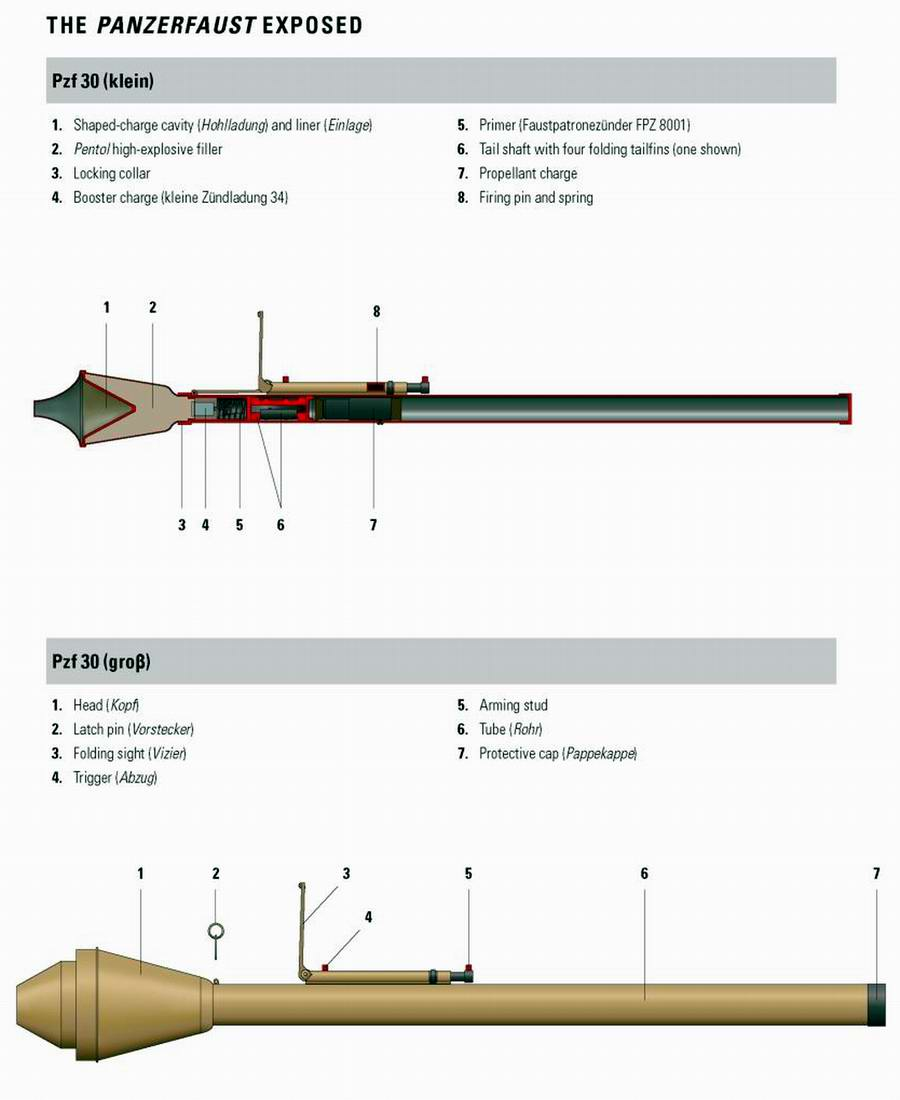Pzf 30 (Panzerfaust) - гранатометы однократного использования образца 1943 года (Германия)