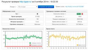 Тест gapk.ru